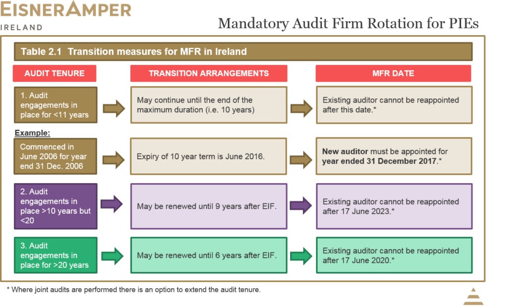 Auditors rotation